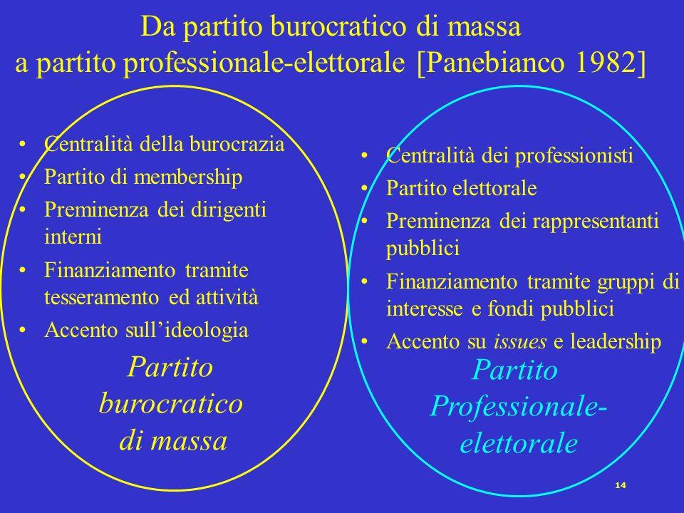 Da partito burocratico di massa a partito professionale-elettorale [Panebianco 1982]